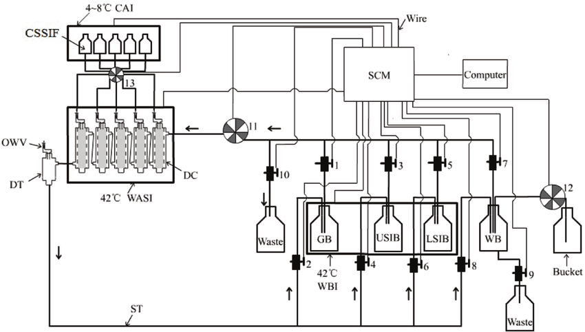Schematic diagram of computer-controlled simulated