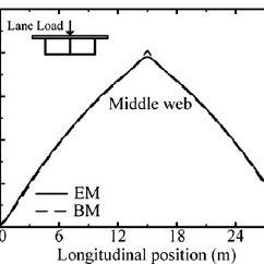 Parameters of wheel load and wheel-line spacing of truck