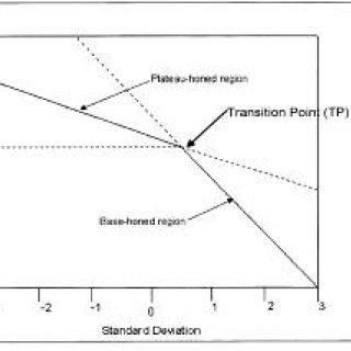 Axionometric plots of bore polish Parameters Originally