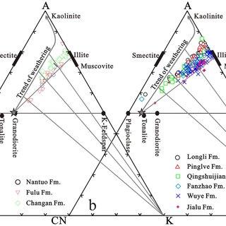 A-CN-K (Al2O3-CaO* + Na2O-K2O) ternary diagrams of the