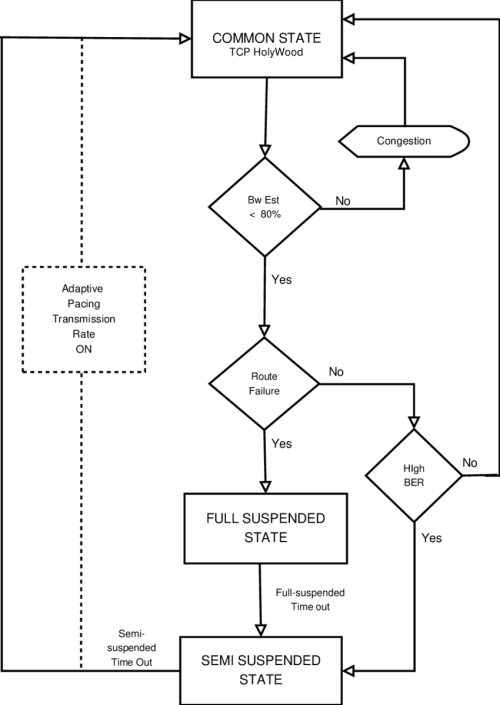 small resolution of the tcp santa mar a flow diagram