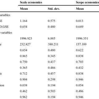 (PDF) Economies of Scale and Scope in Higher Education
