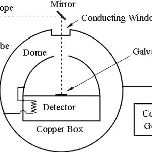 The Coulomb torsion balance was similar in principle to