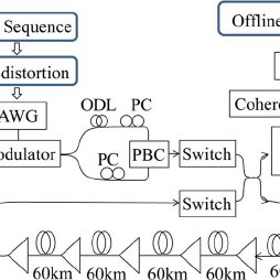 Block diagram of the DP-QPSK transmitter equipped with the