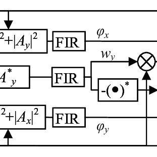Real-time, straight-line, mixed-fiber type coherent