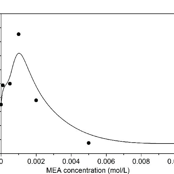 Effect of MEA concentration in the hydroponic liquid on