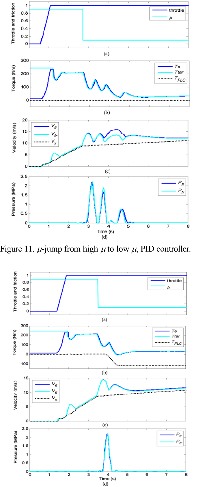 hight resolution of  jump from high to low pid plus fuzzy logic controller