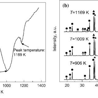 The temperature dependence of Gibbs free energy change (DG