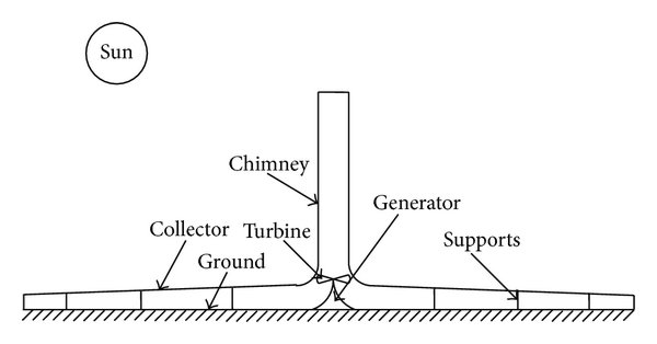 Schematic of the solar chimney power system: (a) on