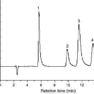 Separation of test mixture of sodium benzoate (1), sodium