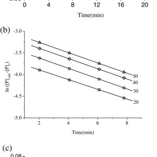 Inhibition kinetics for jack bean urease in various
