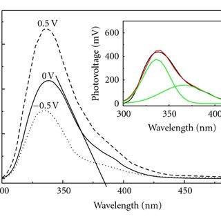 (a) UV-Vis diffuse reflection absorption spectra of the as