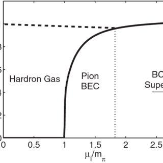 The diquark condensate , effective quark mass m, and the