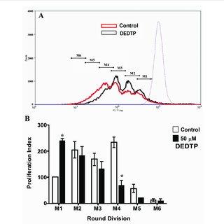 (PDF) Organophosphorous Pesticides Metabolite Reduces