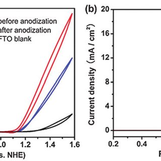 (PDF) Iron-Based Thin Film as Highly Efficient Catalyst