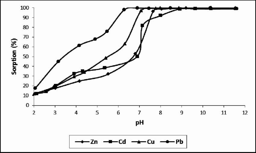 -Effect of pH on the sorption of heavy metals by