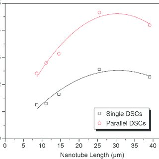Schematic diagram of excitation processes in nanotube
