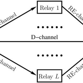 (𝗣𝗗𝗙) Error Probability of Digital Communications Using