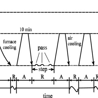 4 The anisotropic behaviour of stress-strain curves from
