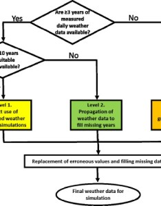 Flow chart for selection of weather data crop simulation modelling as used in the global also rh researchgate