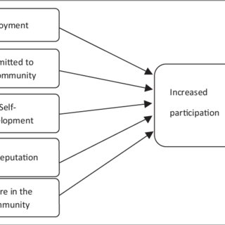 (PDF) Incentive theory for a participatory crowdsourcing