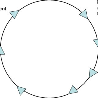 Model for needs-based assessment and triage to appropriate