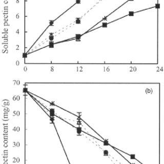 Effects of storing temperature on quality of 1-MCP-treated