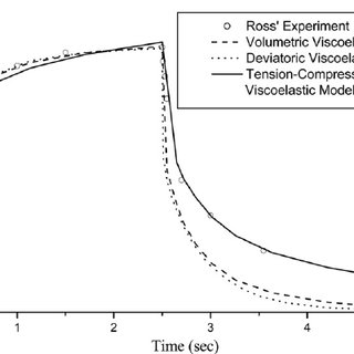 Typical curves of creep test data for the volumetric