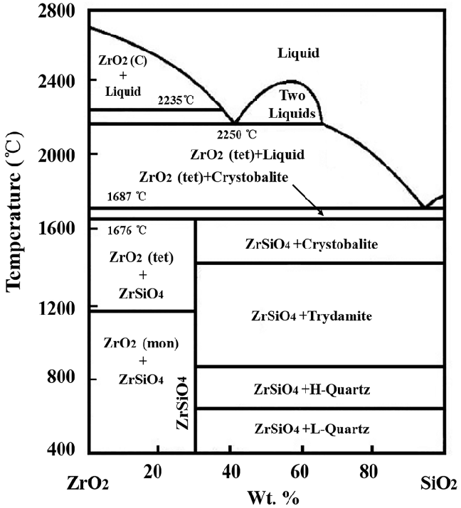 sio2 phase diagram 1989 volvo 240 radio wiring thermal equilibrium of zro2 download