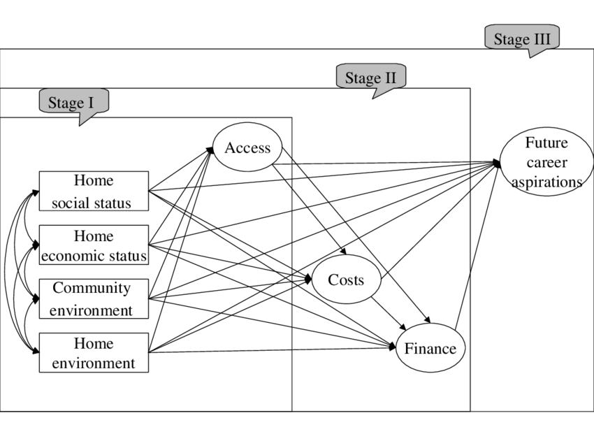 1 Path diagram for an analytical model linking students