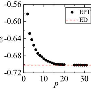 Pictorial representation of the secular equation V ij ij E
