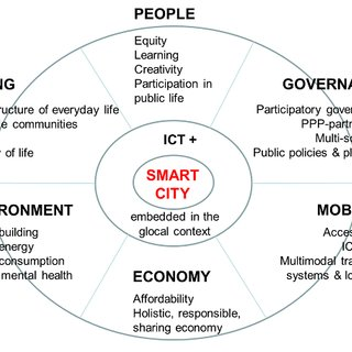 -The six ICT-enhanced dimensions of the Smart city