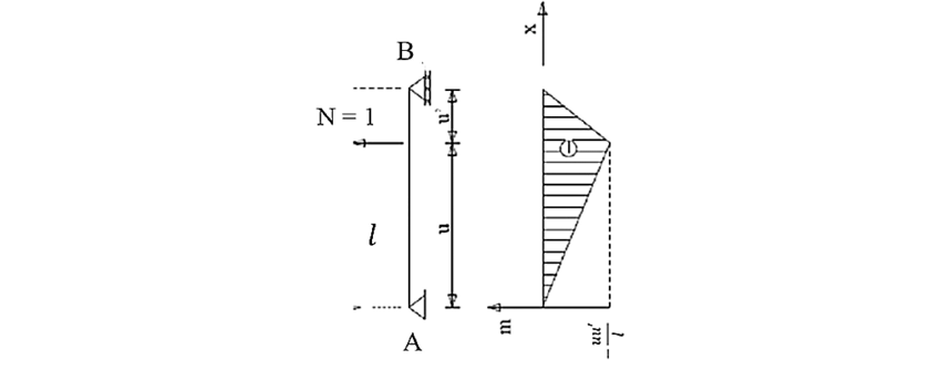 The bending moment diagram in the case of a vertical force