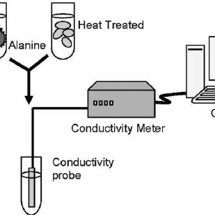 labelled diagram of ph meter garmin mini usb wiring schematic macro scale experiment including a commercial conductivity 6307 microcomputer
