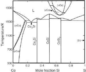 Calculated Co–Si phase diagram by SchmidFetzer [10] using