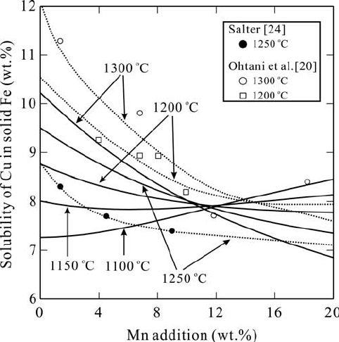 Effect of the addition of Al on the solubility of Cu in