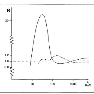 Geiger-Müller counter response curve. Non-compensated