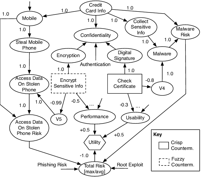 A part of the causal network for the mobile phone example