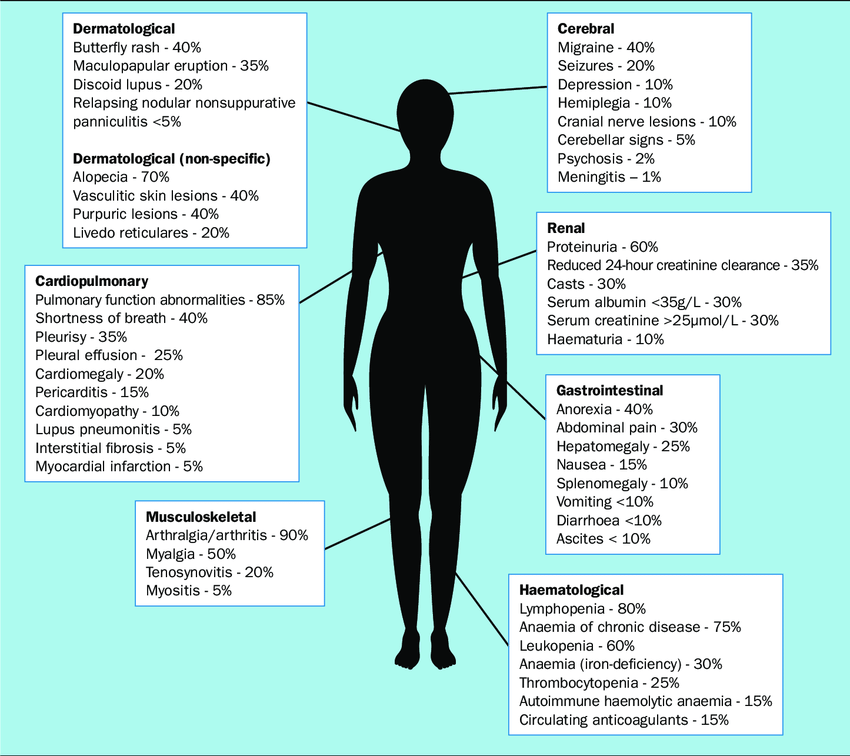 Approximate cumulative prevalence of systemic lupus ...