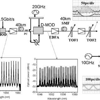 (PDF) Optical millimeter wave generation or up-conversion