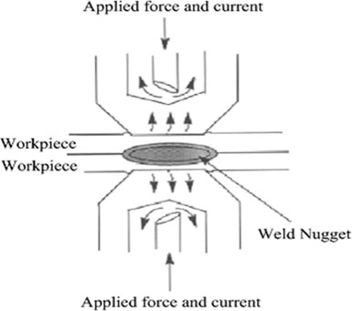 Schematic of the resistance spot welding process