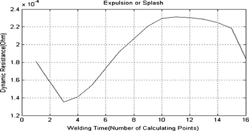 Dynamic resistance profile when expulsion occurs