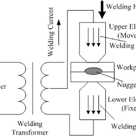 Schematic figure of resistance spot welding process