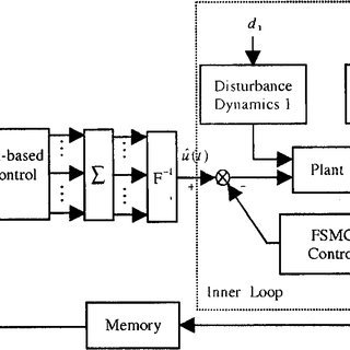 Block diagram of the nonlinear adaptive control system
