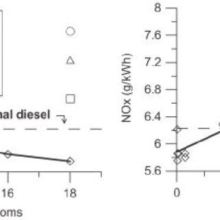 (PDF) Effect of Biodiesel Fuels on Diesel Engine Emissions