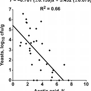 (PDF) A Meta-Analysis of the Effects of Lactobacillus