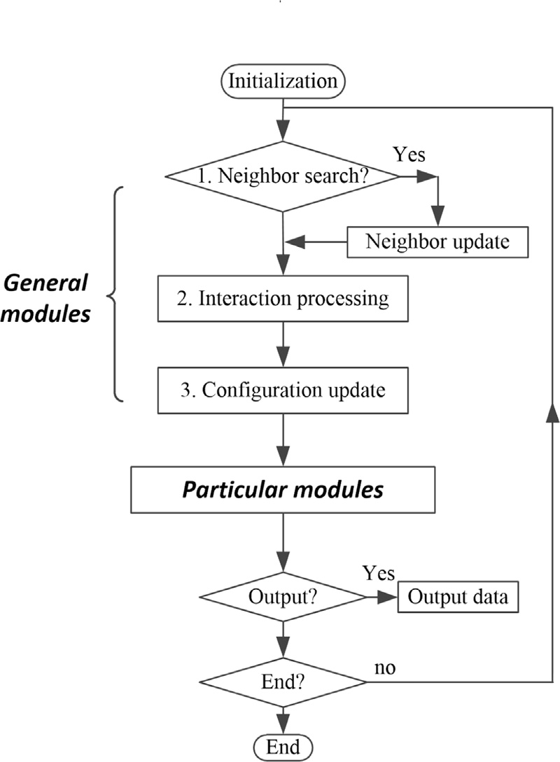 hight resolution of generality of the flowchart for most md style simulations