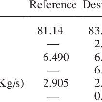 (PDF) Aerodynamic Analysis and Multi-Objective