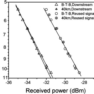 Experimental setup for optical mm-wave generation and
