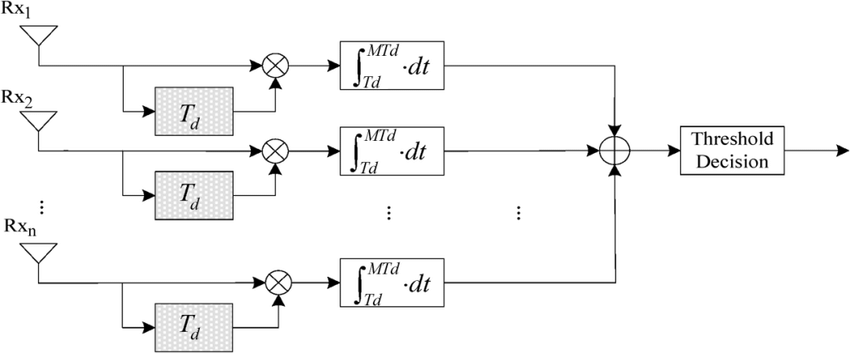 Block diagram of the DC detection receiver in the SIMO FM